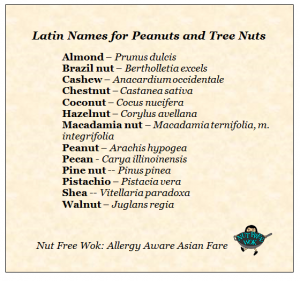 Latin names for nuts